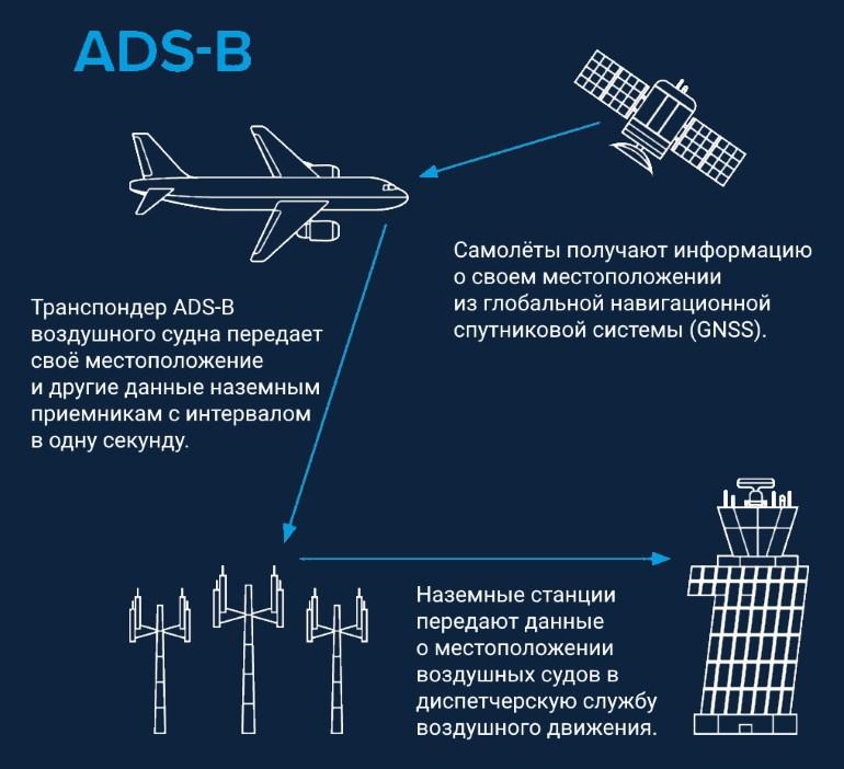 технология ADS-B